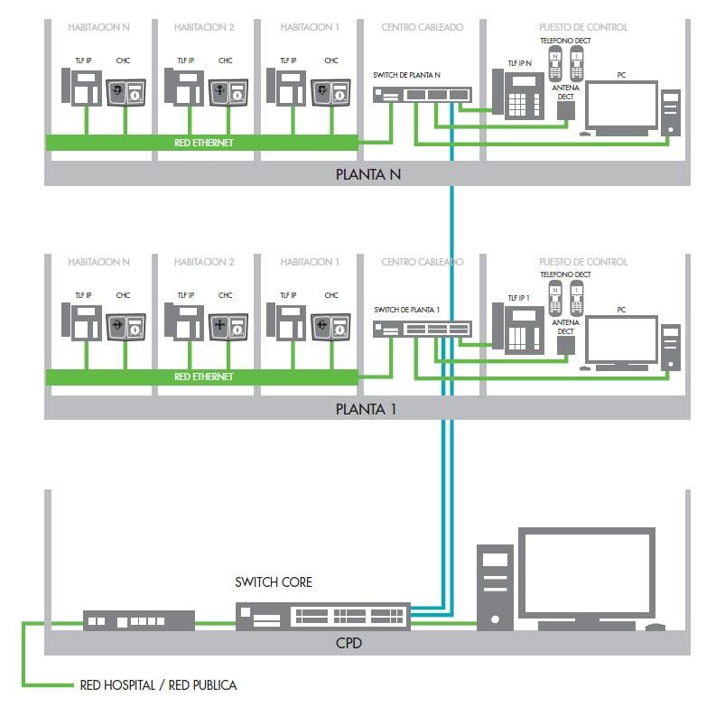 Diseño para la red de hospital en Murcia