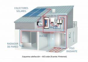 Calefacción y ACS con gas natural + apoyo de solar térmica/climatización por expansión directa.
