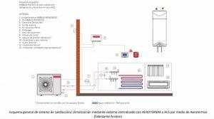 ACS autónomo y calefacción/climatización por aerotermia.