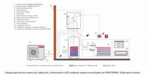 ACS y calefacción/climatización centralizado por aerotermia.