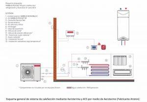 ACS autónomo por aerotermia, calefacción autónoma por aerotermia, climatización por unidades independientes con expansión directa.