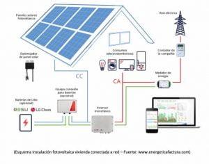 Instalación fotovoltaica vivienda conectada a red