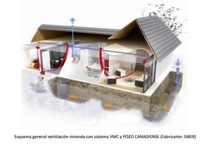 Esquema general ventilación vivienda con sistema VMC y POZO CANADIENSE